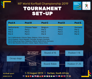 tournament_setup_ikfwkc2019