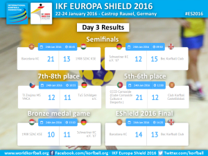 Day3_Results