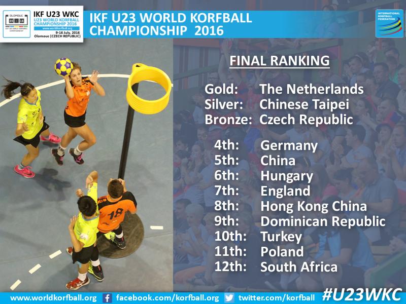 final_ranking_U23WKC2016