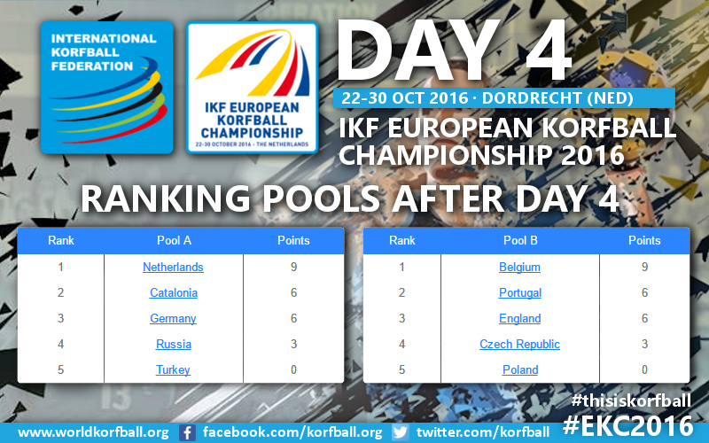 Day4_EKC_RankingPools