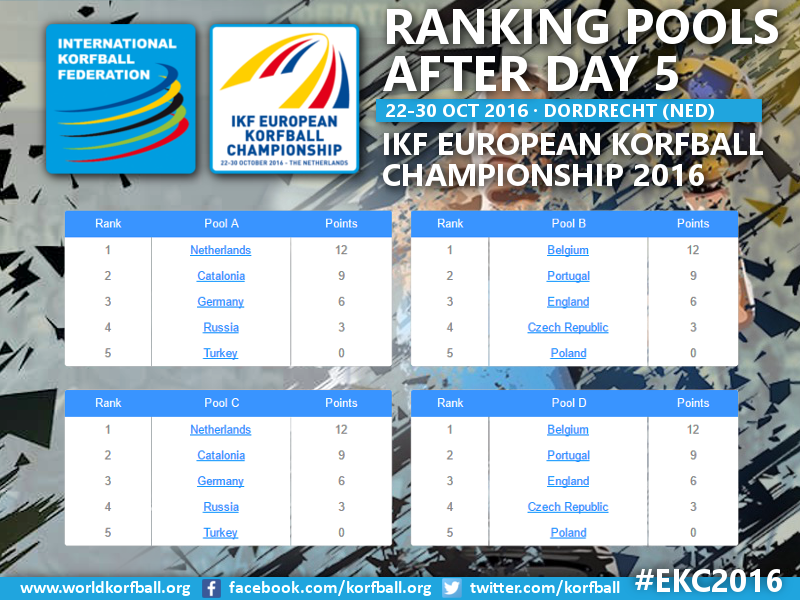 Day6_EKC_RankingPools