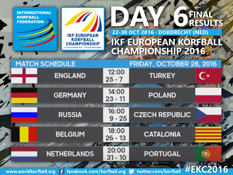 Day6_EKC_Results