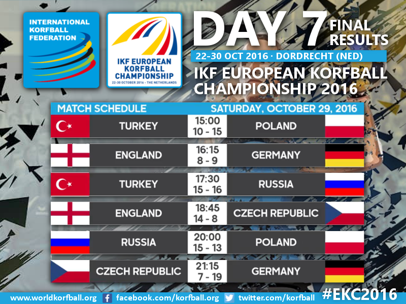 Day7_EKC_Results