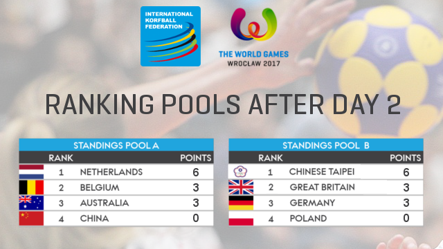 RANKING_POOLS_AFTERDAY2
