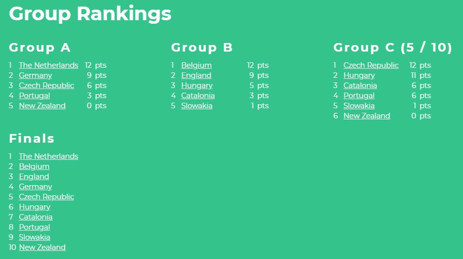 u17kwc2018_final_ranking