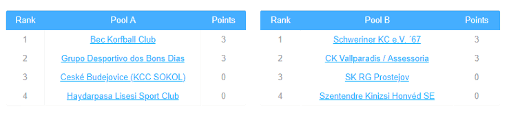 ranking_pools_day1_eshield2019