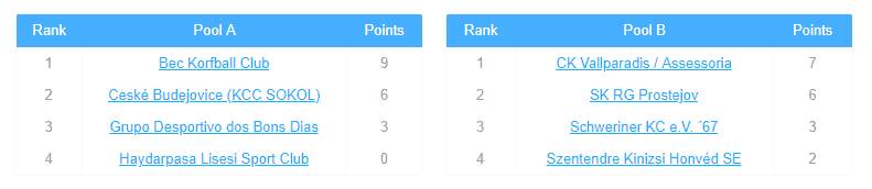 ranking_pools_day2_eshield2019