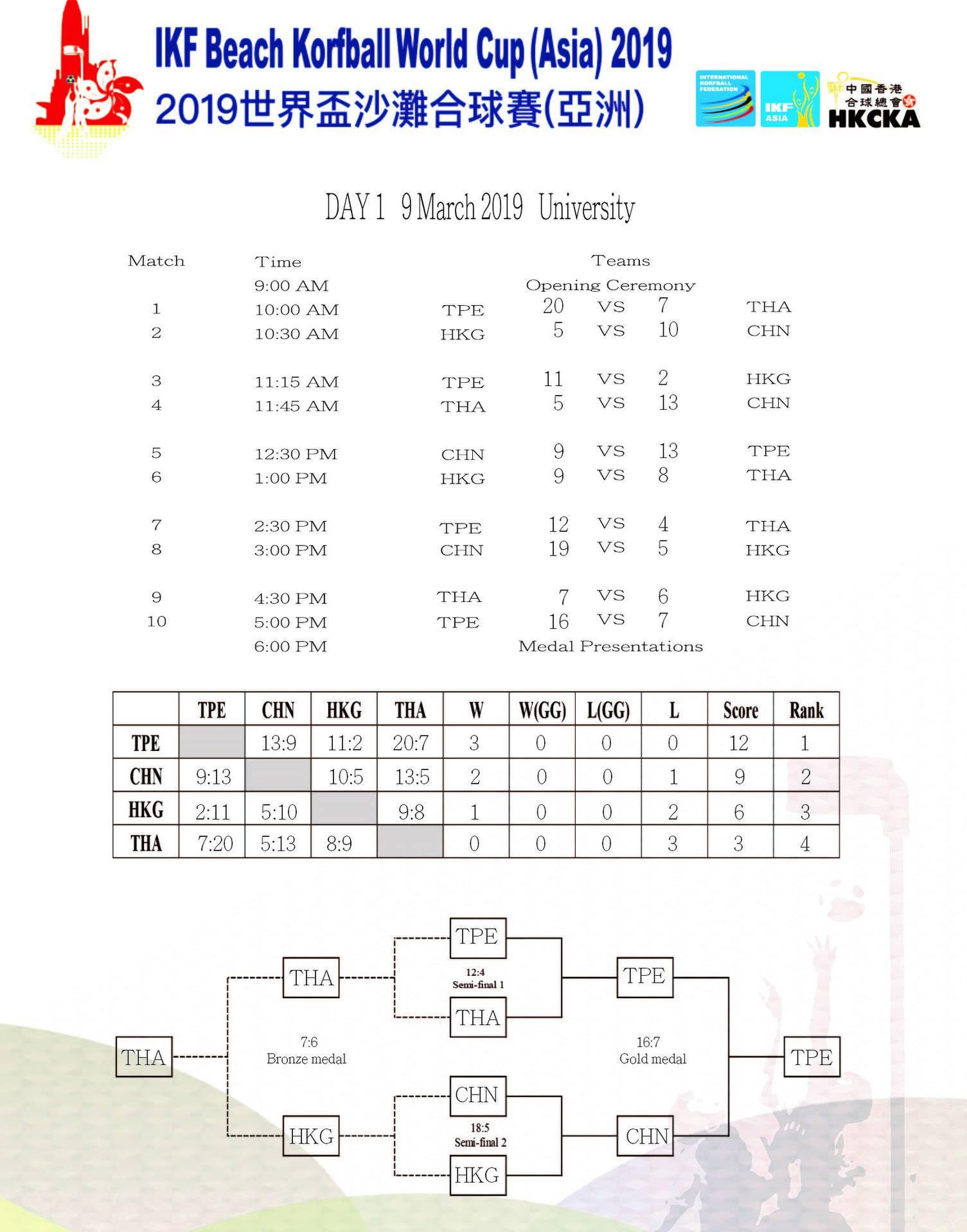 bkwkasia2019_uni_scores