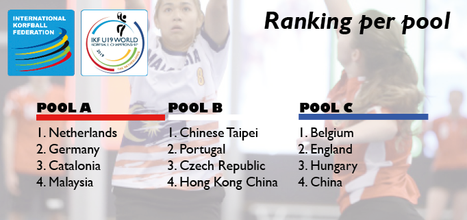 Final ranking per pool website