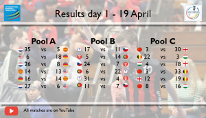Results U19 WKC horizontal