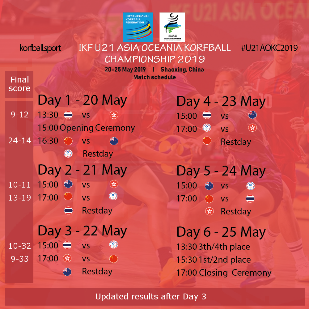 updated_u21aokc2019_scores_after_day3