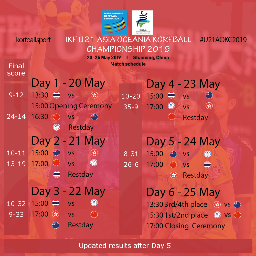 updated_u21aokc2019_scores_after_day5b