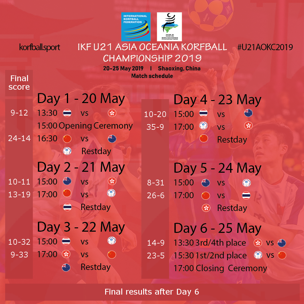 updated_u21aokc2019_scores_after_day6