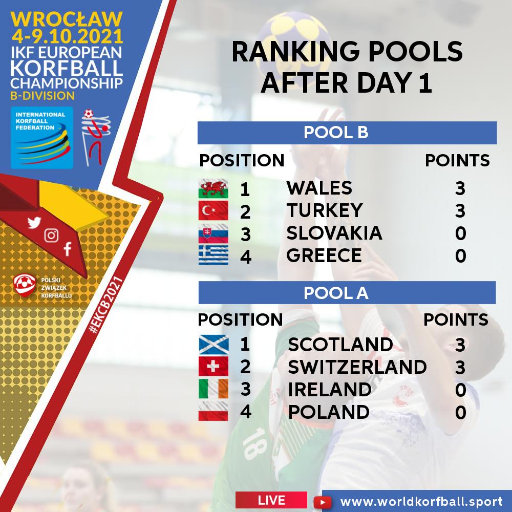 ranking_pools_after_day_1_ikf_ekcb_2021_korfball