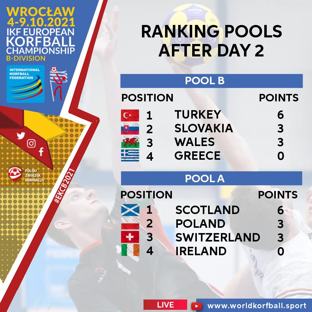 ranking_pools_after_day_2_ikf_ekcb_2021_korfball
